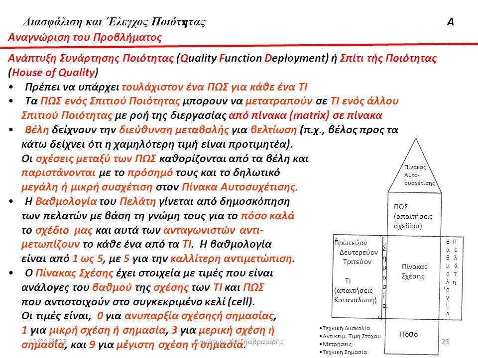 Διασφάλιση & 'Ελεγχος ΠοιότηταςΑ Πίνακας συσχετισμού ΣημασιαΣημασια ΤΤι Πρωτεύον Δευτερεύον Τριτεύον ΤΙ (απαιτήσεις Καταναλωτή) Μή τρα Β Π α ε θ λ μ ά