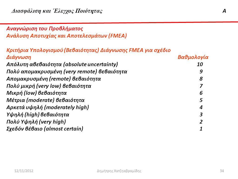 Διασφάλιση & 'Ελεγχος ΠοιότηταςΑ Αναγνώριση του Προβλήματος Ανάλυση Αποτυχίας και Αποτελεσμάτων (FMEA) Κριτήρια Υπολογισμού (Βεβαιότητας) Διάγνωσης FM