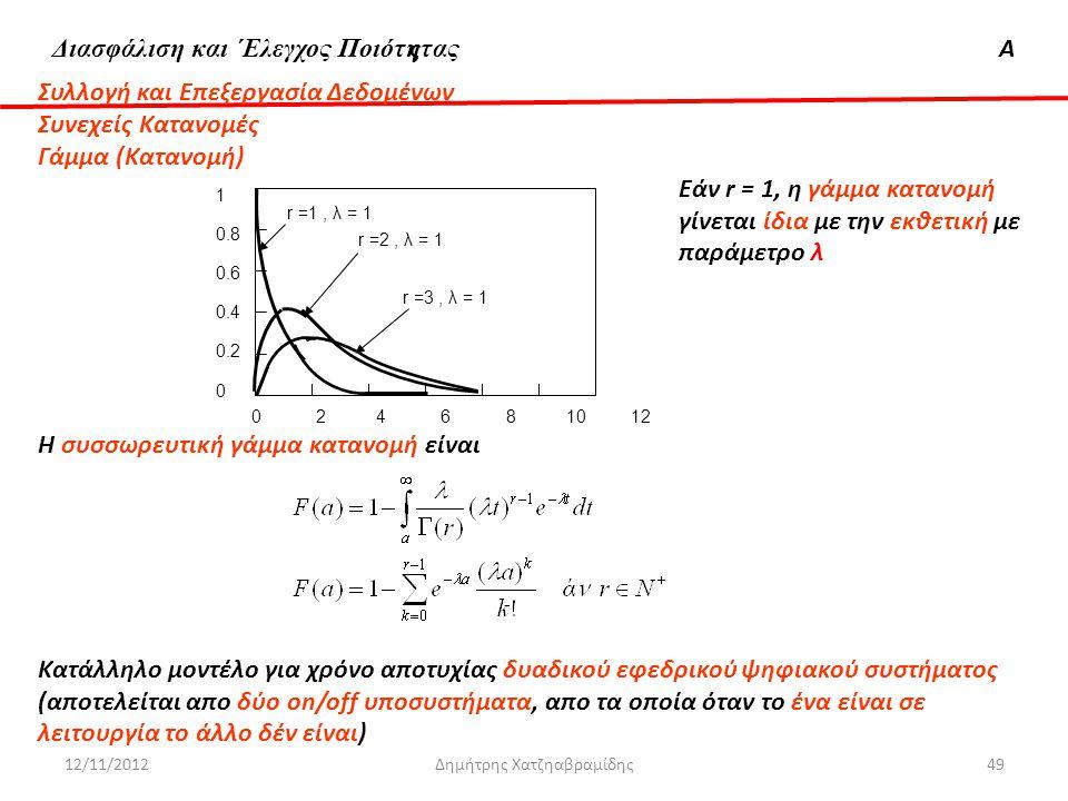 Διασφάλιση & 'Ελεγχος ΠοιότηταςΑ 12/11/2012Δημήτρης Χατζηαβραμίδης49 Συλλογή και Επεξεργασία Δεδομένων Συνεχείς Κατανομές Γάμμα (Κατανομή) Εάν r = 1,