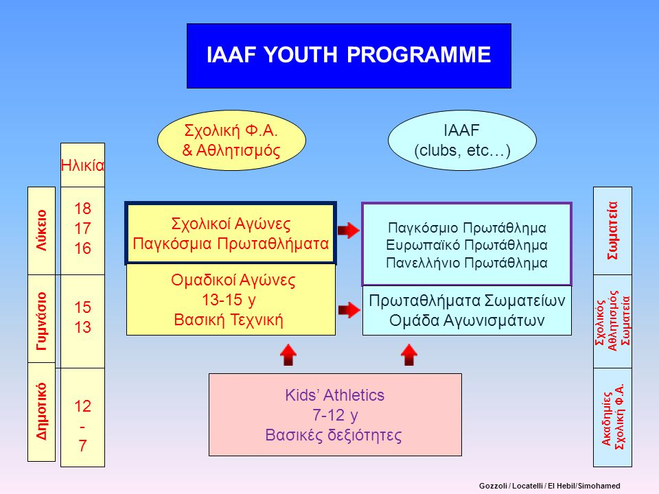 IAAF YOUTH PROGRAMME Σχολική Φ.Α. & Αθλητισμός IAAF (clubs, etc…) Παγκόσμιο Πρωτάθλημα Ευρωπαϊκό Πρωτάθλημα Πανελλήνιο Πρωτάθλημα Πρωταθλήματα Σωματεί