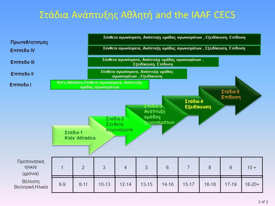 Στάδια Ανάπτυξης Αθλητή and the IAAF CECS Στάδιο 1 Kids' Athletics Στάδιο 2 Σύνθετα αγωνίσματα Στάδιο 3 Ανάπτυξη ομάδας αγωνισμάτων Στάδιο 4 Εξειδίκευ