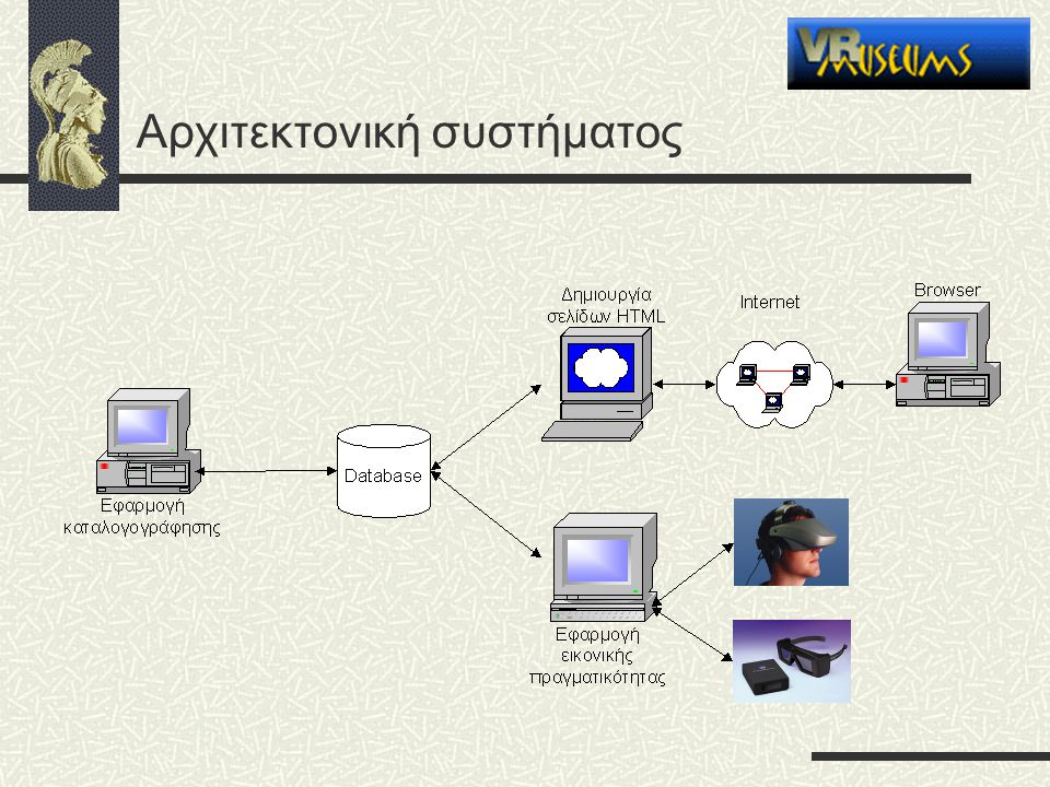 Αρχιτεκτονική συστήματος