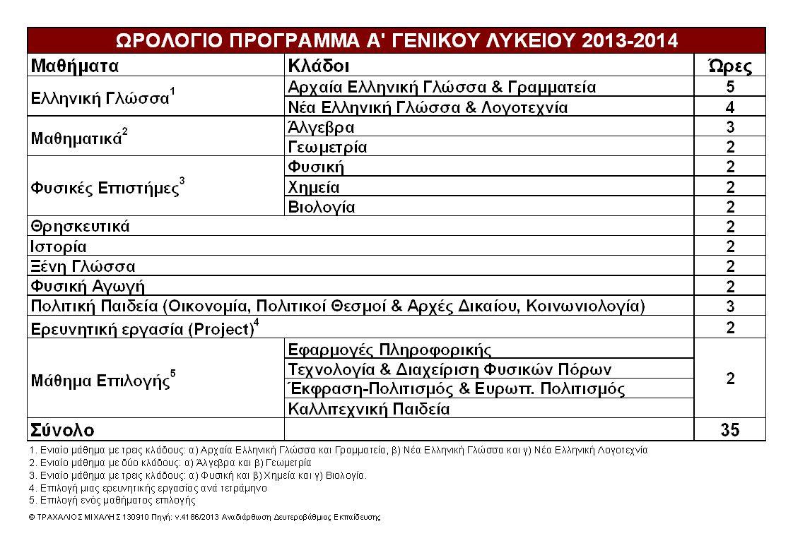 Ωρολόγιο Πρόγραμμα Α' Γενικού Λυκείου 2013-14