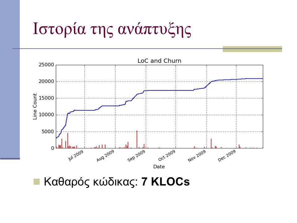 Ιστορία της ανάπτυξης Καθαρός κώδικας: 7 KLOCs