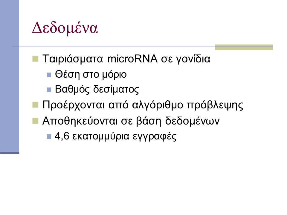 Δεδομένα Ταιριάσματα microRNA σε γονίδια Θέση στο μόριο Βαθμός δεσίματος Προέρχονται από αλγόριθμο πρόβλεψης Αποθηκεύονται σε βάση δεδομένων 4,6 εκατομμύρια εγγραφές