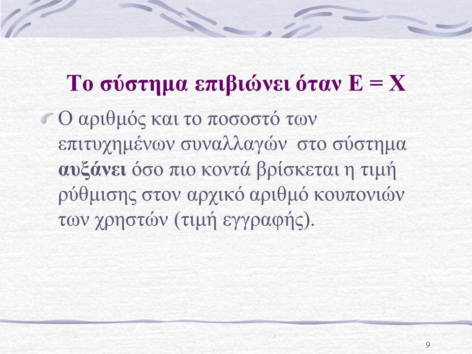 9 Το σύστημα επιβιώνει όταν E = X Ο αριθμός και το ποσοστό των επιτυχημένων συναλλαγών στο σύστημα αυξάνει όσο πιο κοντά βρίσκεται η τιμή ρύθμισης στο