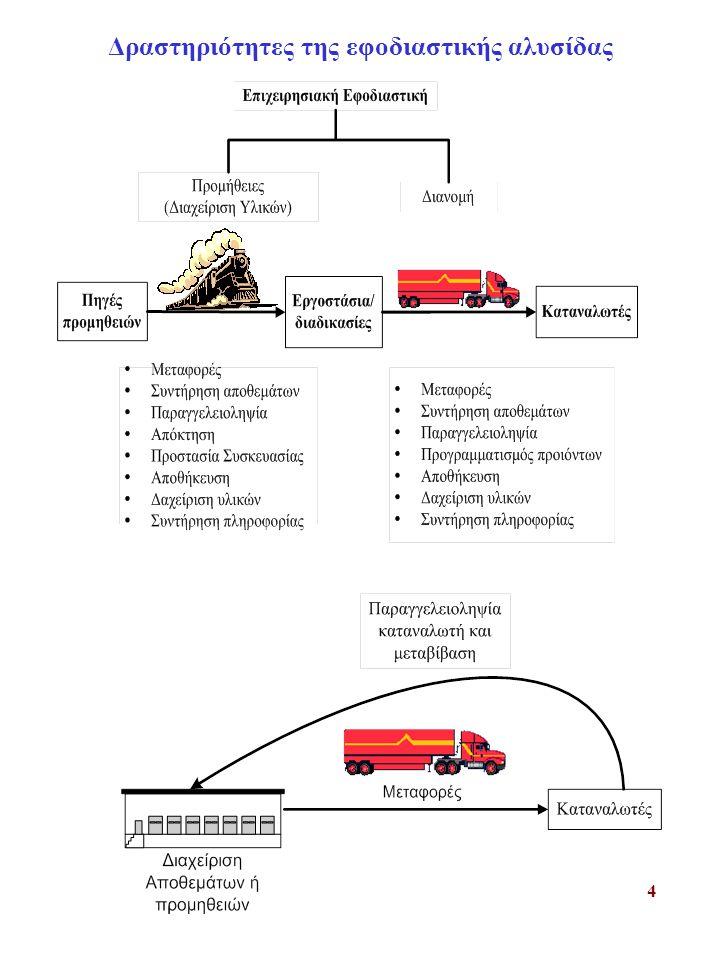 4 Δραστηριότητες της εφοδιαστικής αλυσίδας