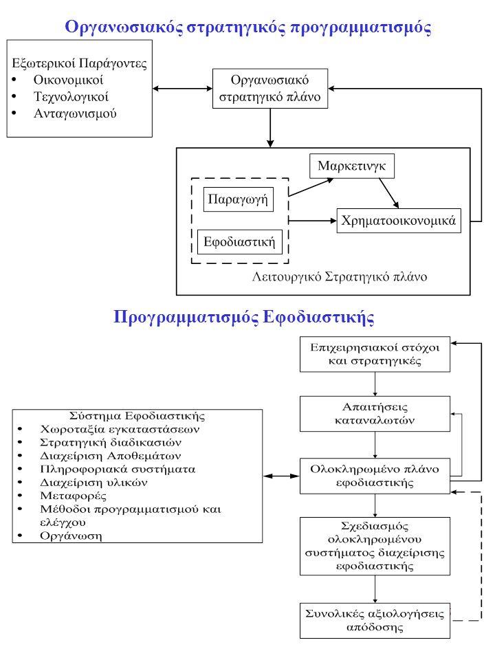 6 Οργανωσιακός στρατηγικός προγραμματισμός Προγραμματισμός Εφοδιαστικής