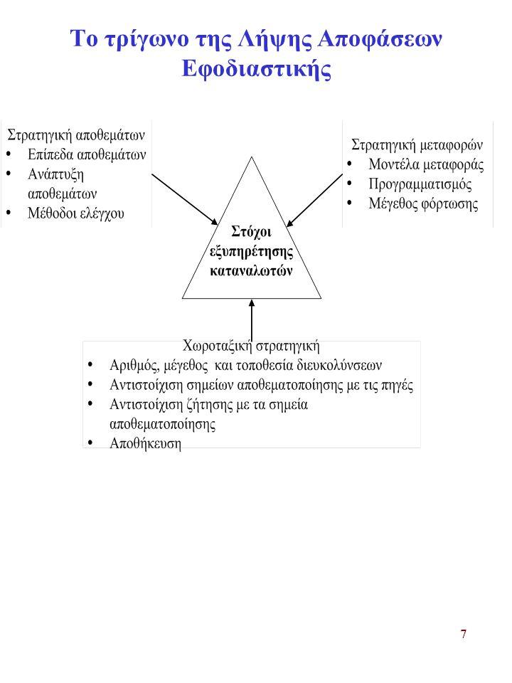 7 Το τρίγωνο της Λήψης Αποφάσεων Εφοδιαστικής