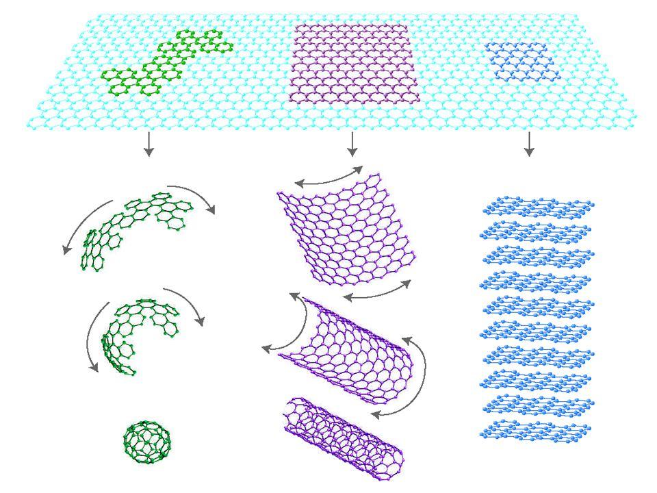 Δομή του Γραφενίου Θεωρητικά αδύνατη δομή Αποδεδειγμένο από τους Landau και Peierls Πράγματι το γραφένιο 'διπλώνει' στην τρίτη διάσταση.