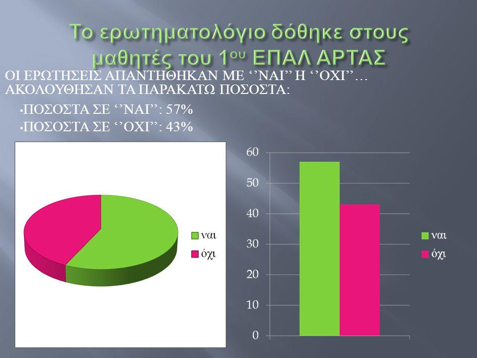ΠΟΣΟΣΤΑ ΣΕ '' ΝΑΙ '': 57% ΠΟΣΟΣΤΑ ΣΕ '' ΟΧΙ '': 43% ΟΙ ΕΡΩΤΗΣΕΙΣ ΑΠΑΝΤΗΘΗΚΑΝ ΜΕ '' ΝΑΙ '' Η '' ΟΧΙ ''… ΑΚΟΛΟΥΘΗΣΑΝ ΤΑ ΠΑΡΑΚΑΤΩ ΠΟΣΟΣΤΑ :