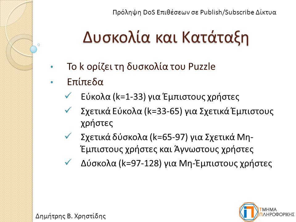 Δυσκολία και Κατάταξη Το k ορίζει τη δυσκολία του Puzzle Επίπεδα Εύκολα (k=1-33) για Έμπιστους χρήστες Σχετικά Εύκολα (k=33-65) για Σχετικά Έμπιστους χρήστες Σχετικά δύσκολα (k=65-97) για Σχετικά Μη- Έμπιστους χρήστες και Άγνωστους χρήστες Δύσκολα (k=97-128) για Μη-Έμπιστους χρήστες Δημήτρης Β.