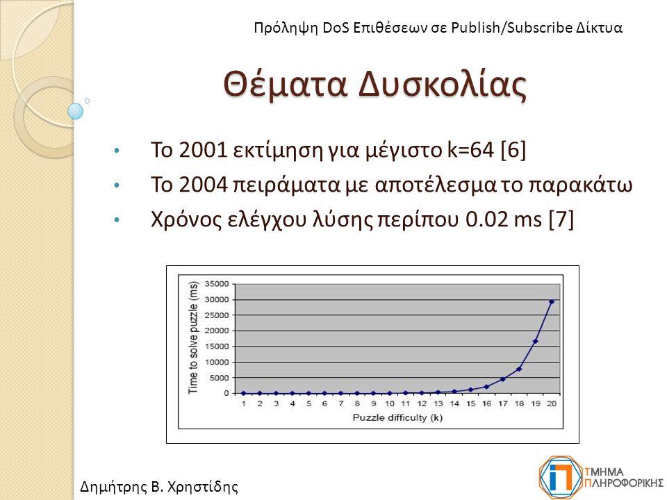 Θέματα Δυσκολίας Το 2001 εκτίμηση για μέγιστο k=64 [6] Το 2004 πειράματα με αποτέλεσμα το παρακάτω Χρόνος ελέγχου λύσης περίπου 0.02 ms [7] Δημήτρης Β.