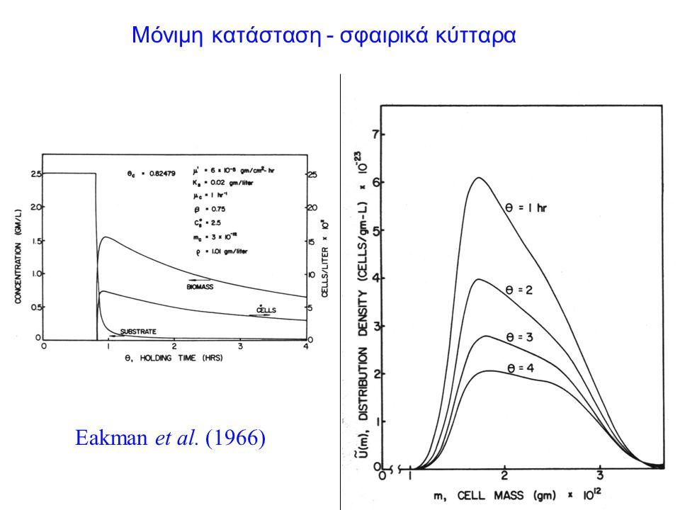 Μόνιμη κατάσταση - σφαιρικά κύτταρα Eakman et al. (1966)