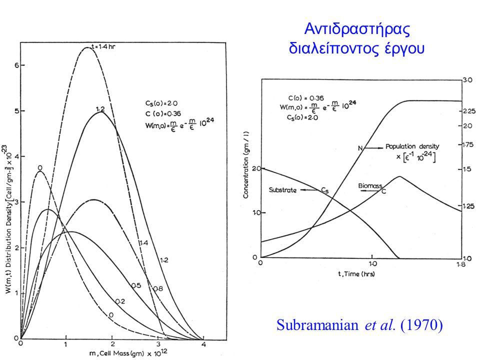 Αντιδραστήρας διαλείποντος έργου Subramanian et al. (1970)