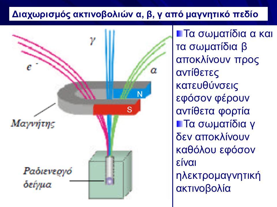 Τα σωματίδια α και τα σωματίδια β αποκλίνουν προς αντίθετες κατευθύνσεις εφόσον φέρουν αντίθετα φορτία Τα σωματίδια γ δεν αποκλίνουν καθόλου εφόσον εί