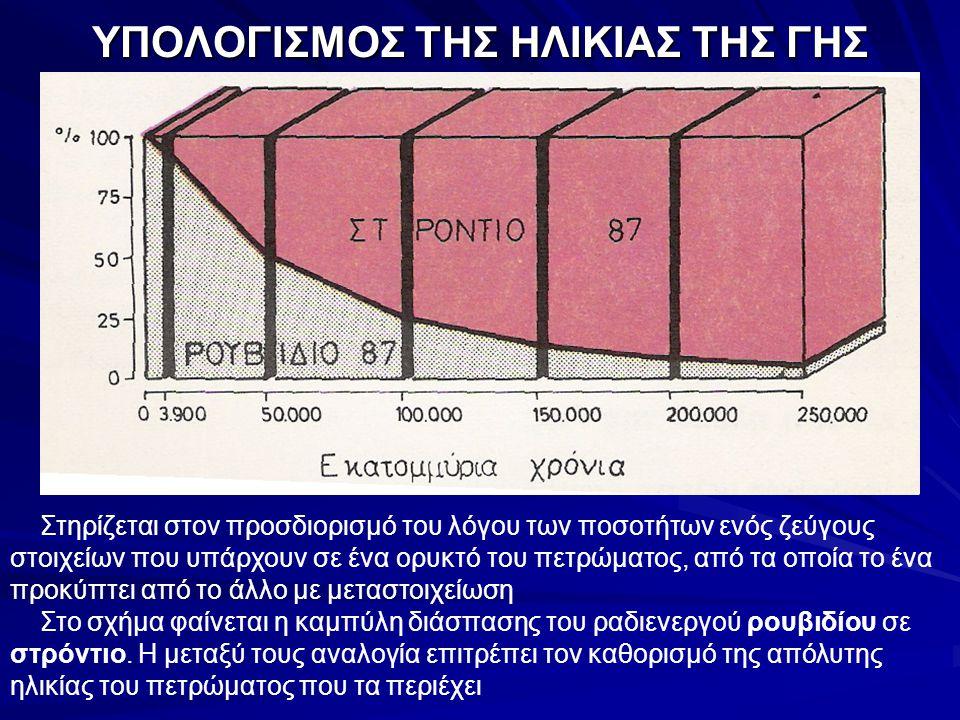 ΥΠΟΛΟΓΙΣΜΟΣ ΤΗΣ ΗΛΙΚΙΑΣ ΤΗΣ ΓΗΣ Στηρίζεται στον προσδιορισμό του λόγου των ποσοτήτων ενός ζεύγους στοιχείων που υπάρχουν σε ένα ορυκτό του πετρώματος,