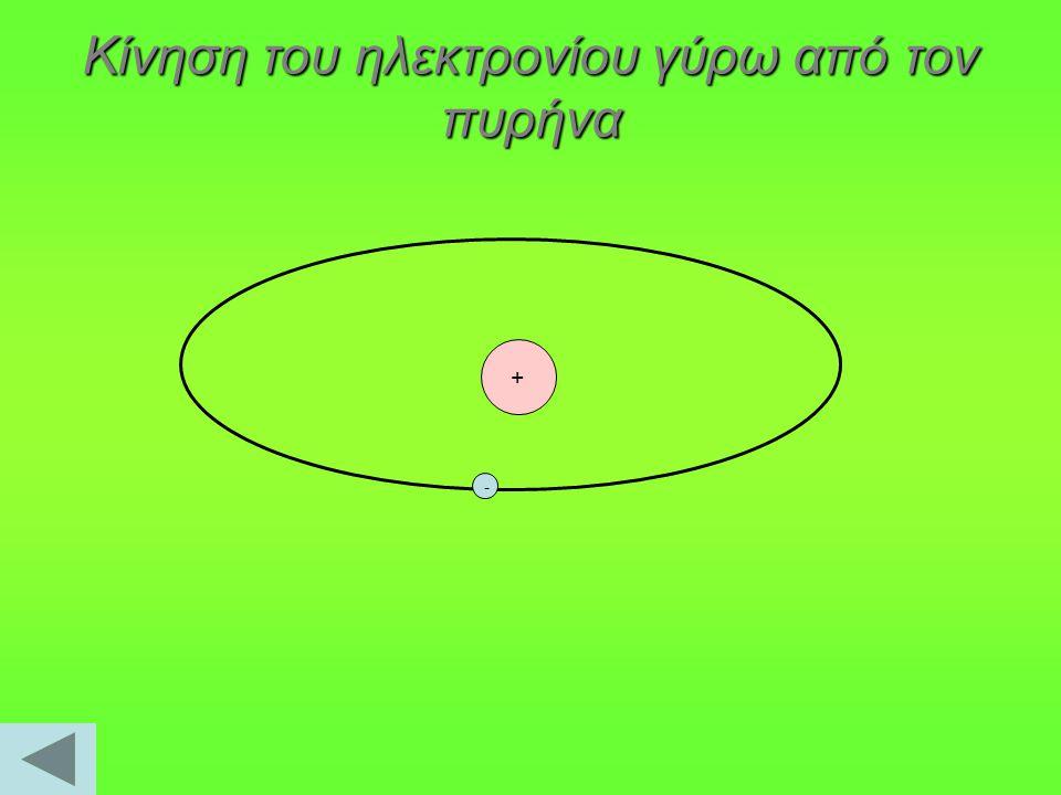 + - Κίνηση του ηλεκτρονίου γύρω από τον πυρήνα