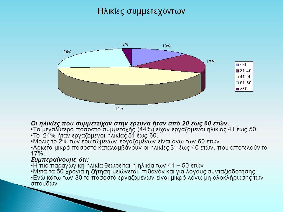 Οι κατηγορίες επαγγελμάτων που συμμετείχαν σε αυτήν την έρευνα ήταν 5: Δημόσιοι Υπάλληλοι (γιατροί, οδοντίατροι, νοσηλευτές / νηπιαγωγοί, δάσκαλοι, καθηγητές / οικονομολόγοι / διοικητικοί υπάλληλοι) Ιδιωτικοί Υπάλληλοι (εκπαιδευτικοί, κομμωτές, γραφίστες/διακοσμητές, πωλητές, υπάλληλοι γραφείου, οδηγοί, τραπεζικοί υπάλληλοι) Ελεύθεροι Επαγγελματίες (τεχνίτες, οικονομολόγοι/λογιστές, γιατροί, δικηγόροι αλλά και μηχανικοί λογισμικού) Επιχειρηματίες (ιδιοκτήτες εμπορικών καταστημάτων) Αγρότες/κτηνοτρόφοι