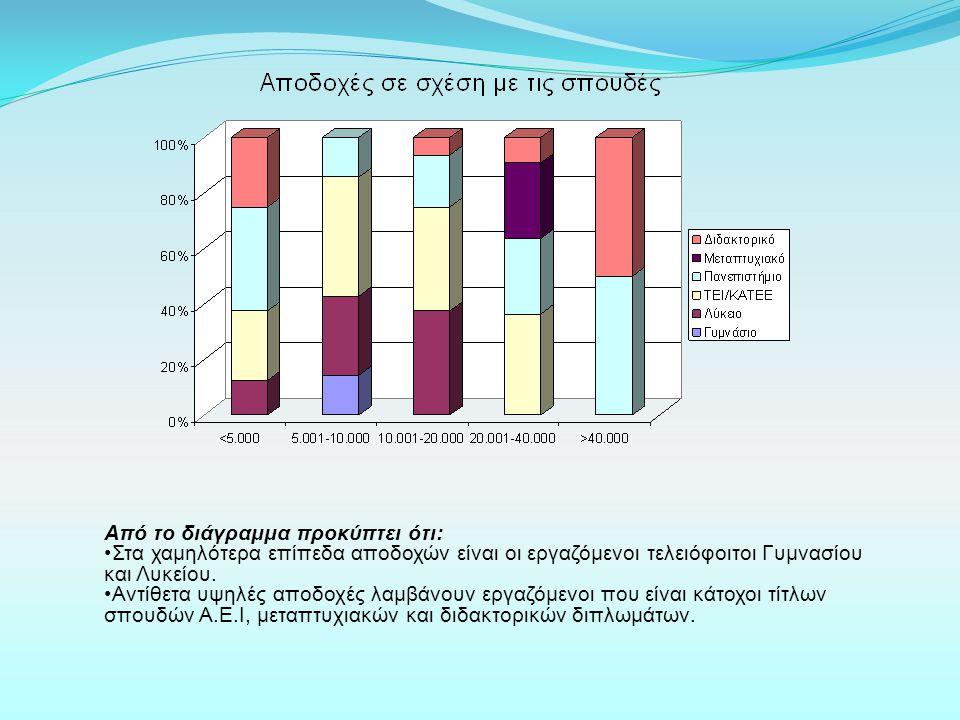 < 5.000 € :Στα εισοδήματα κάτω των 5.000€ βλέπουμε σε μεγαλύτερο ποσοστό τους ιδιωτικούς και δημοσίους υπαλλήλους με 45% και 20% αντίστοιχα.