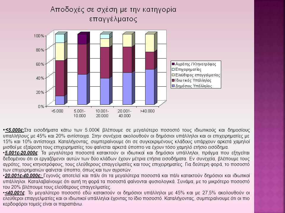 < 5.000 € :Στα εισοδήματα κάτω των 5.000€ βλέπουμε σε μεγαλύτερο ποσοστό τους ιδιωτικούς και δημοσίους υπαλλήλους με 45% και 20% αντίστοιχα. Στην συνέ