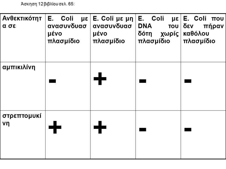 Άσκηση 12 βιβλίου σελ. 65: Ανθεκτικότητ α σε E. Coli με ανασυνδυασ μένο πλασμίδιο E. Coli με μη ανασυνδυασ μένο πλασμίδιο E. Coli με DNA του δότη χωρί