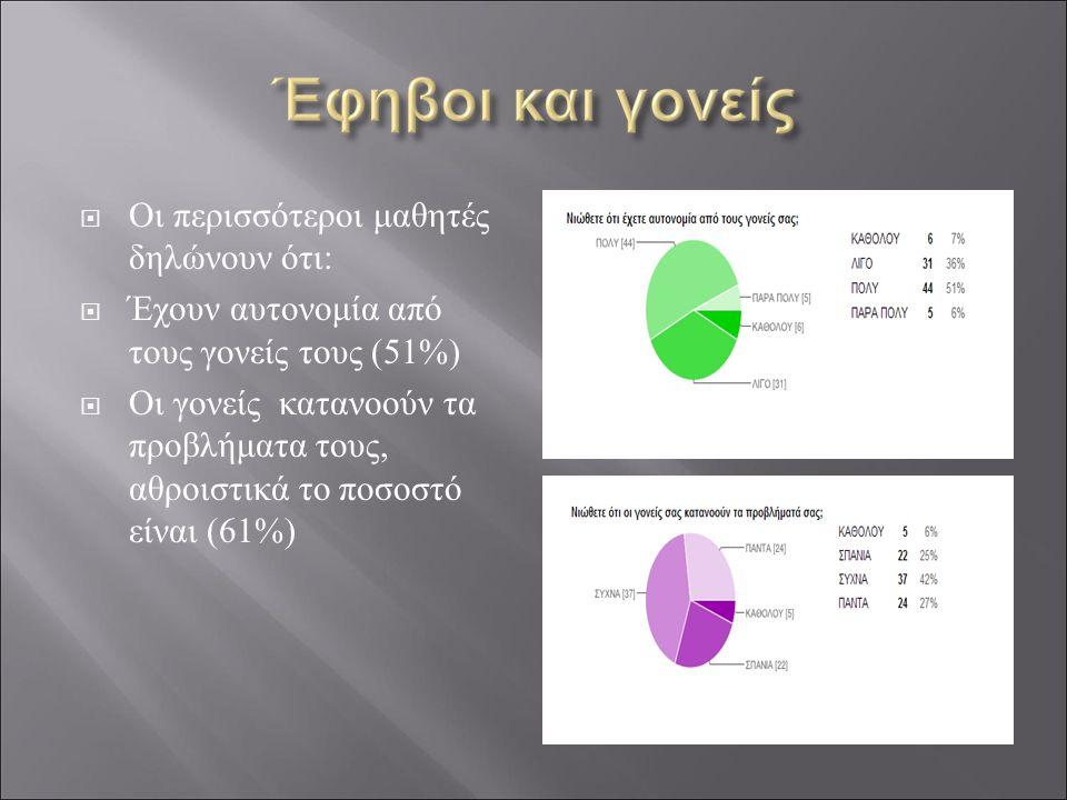  Οι περισσότεροι μαθητές δηλώνουν ότι:  Έχουν αυτονομία από τους γονείς τους (51%)  Οι γονείς κατανοούν τα προβλήματα τους, αθροιστικά το ποσοστό είναι (61%)