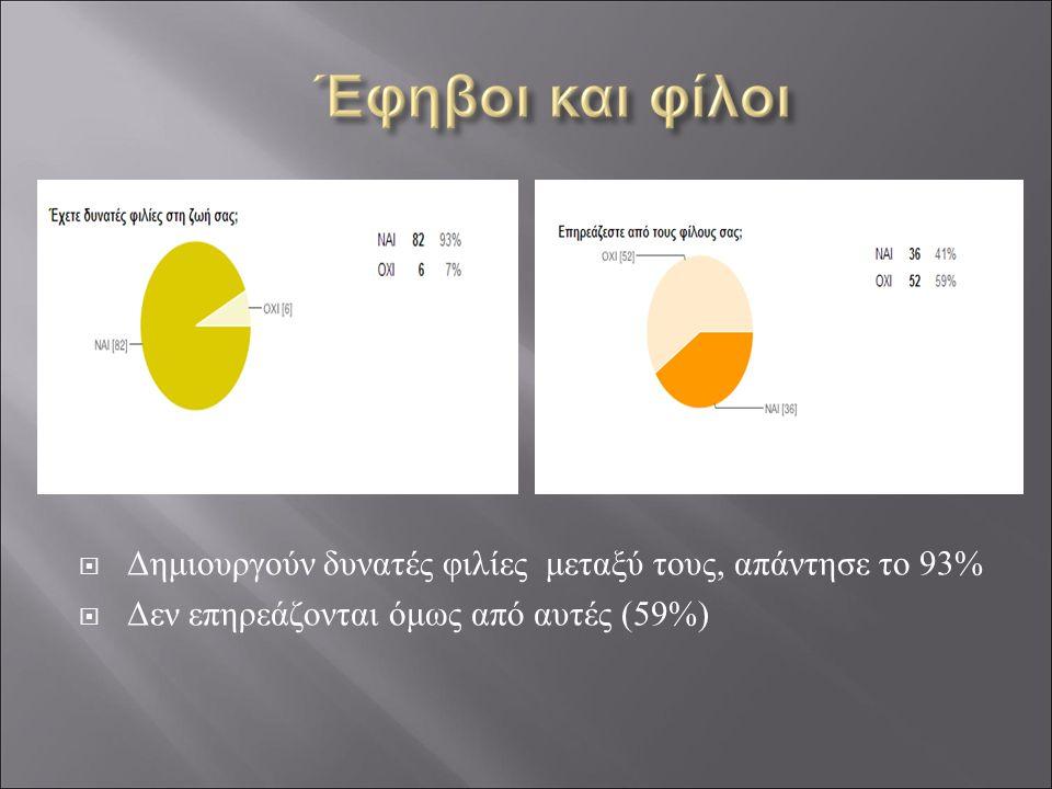  Δημιουργούν δυνατές φιλίες μεταξύ τους, απάντησε το 93%  Δεν επηρεάζονται όμως από αυτές (59%)