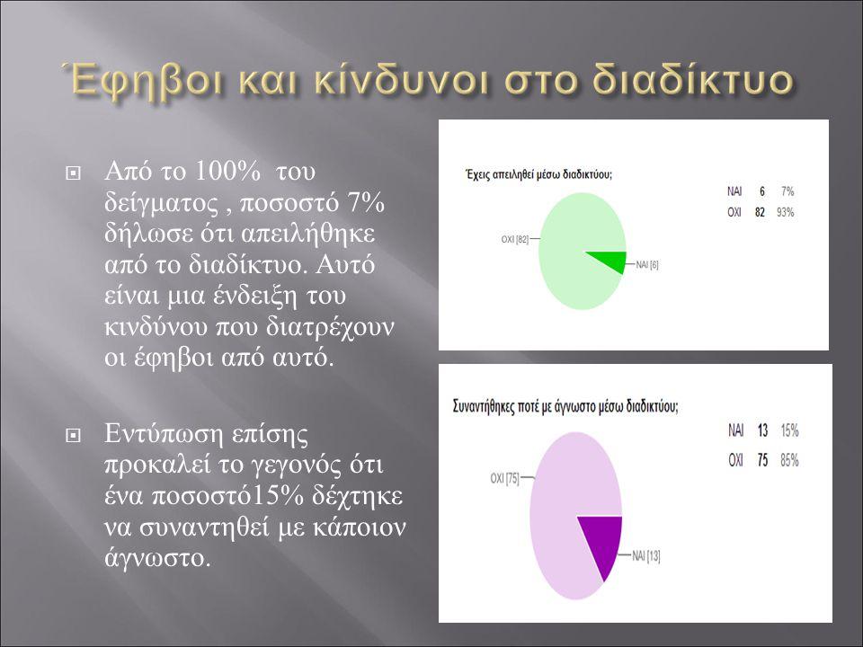  Από το 100% του δείγματος, ποσοστό 7% δήλωσε ότι απειλήθηκε από το διαδίκτυο.