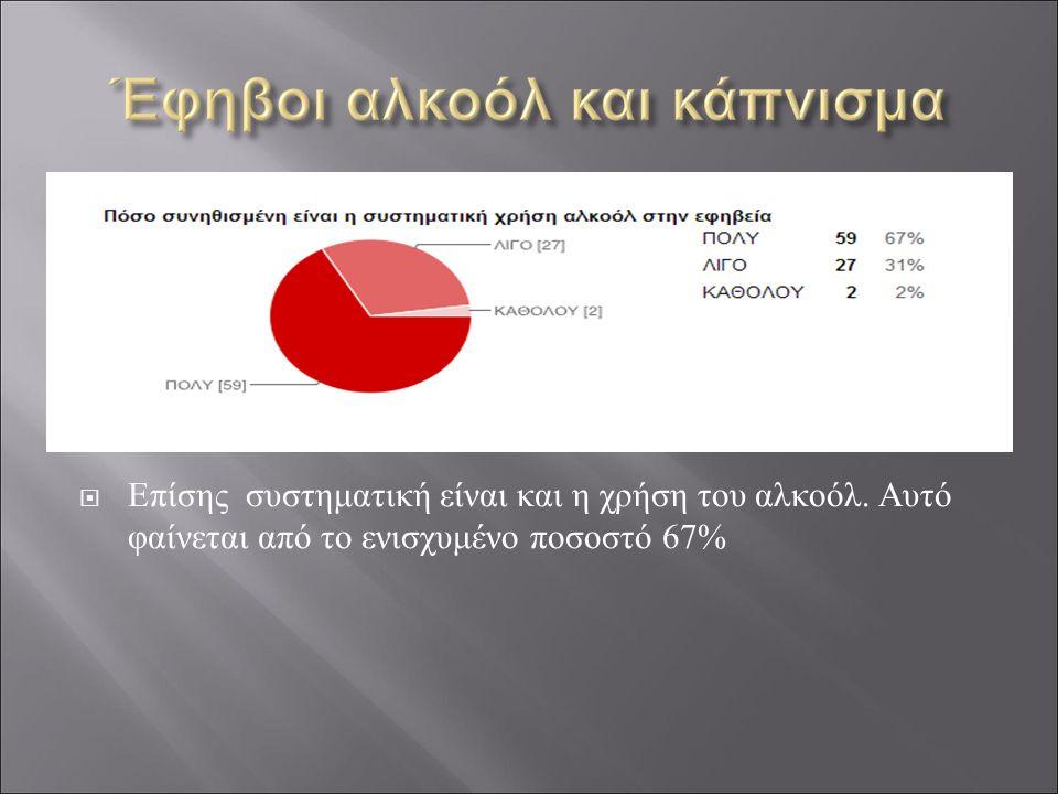  Επίσης συστηματική είναι και η χρήση του αλκοόλ. Αυτό φαίνεται από το ενισχυμένο ποσοστό 67%