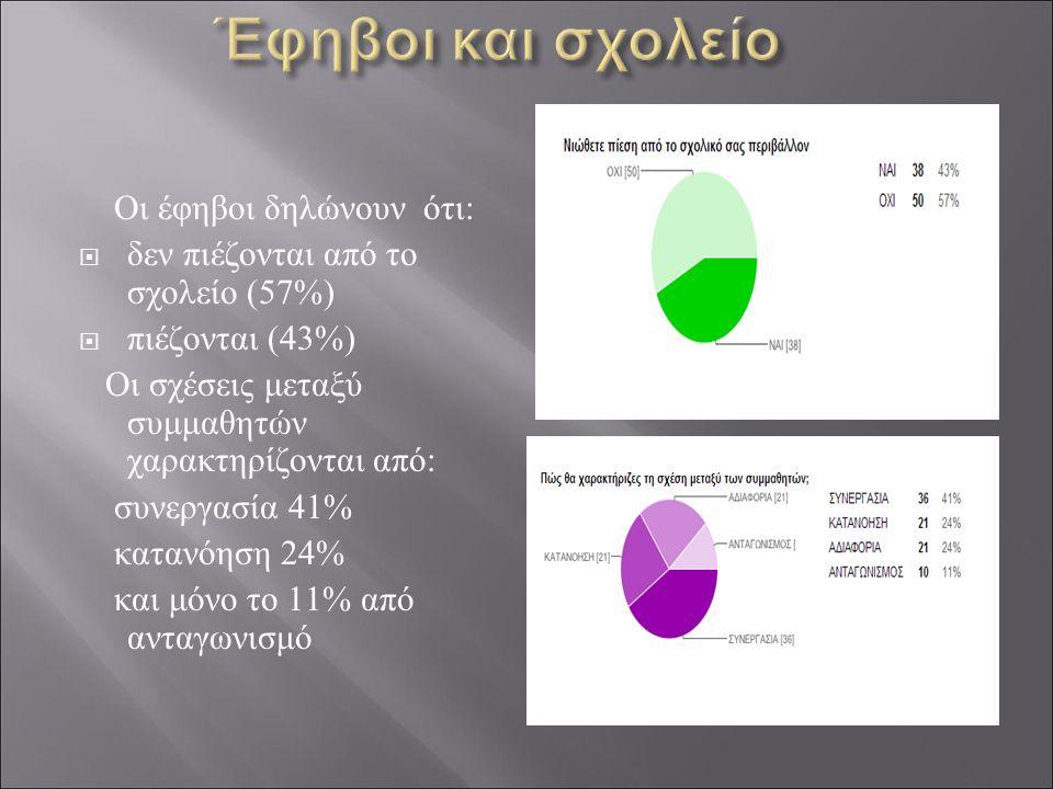 Οι έφηβοι δηλώνουν ότι:  δεν πιέζονται από το σχολείο (57%)  πιέζονται (43%) Οι σχέσεις μεταξύ συμμαθητών χαρακτηρίζονται από: συνεργασία 41% κατανόηση 24% και μόνο το 11% από ανταγωνισμό