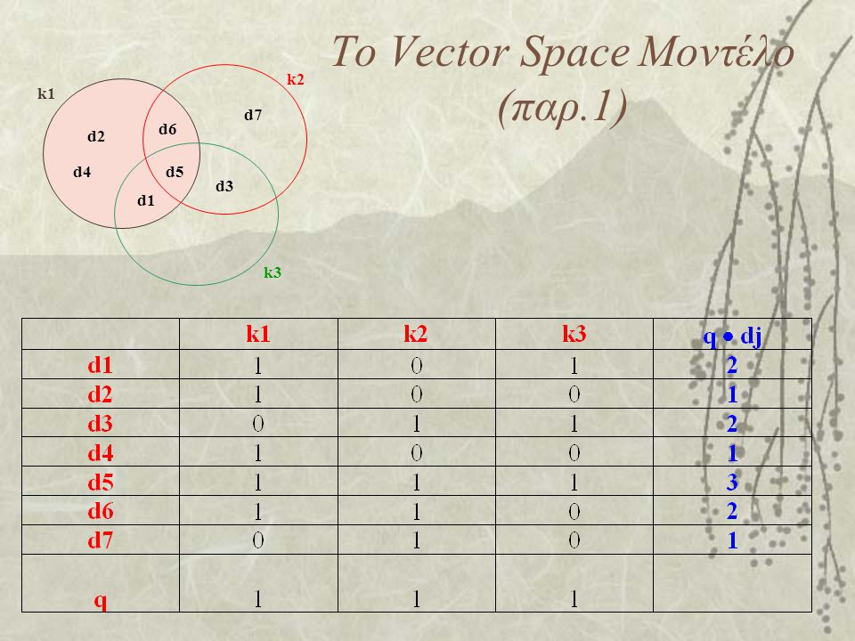 Το Vector Space Μοντέλο (παρ.1) d1 d2 d3 d4d5 d6 d7 k1 k2 k3