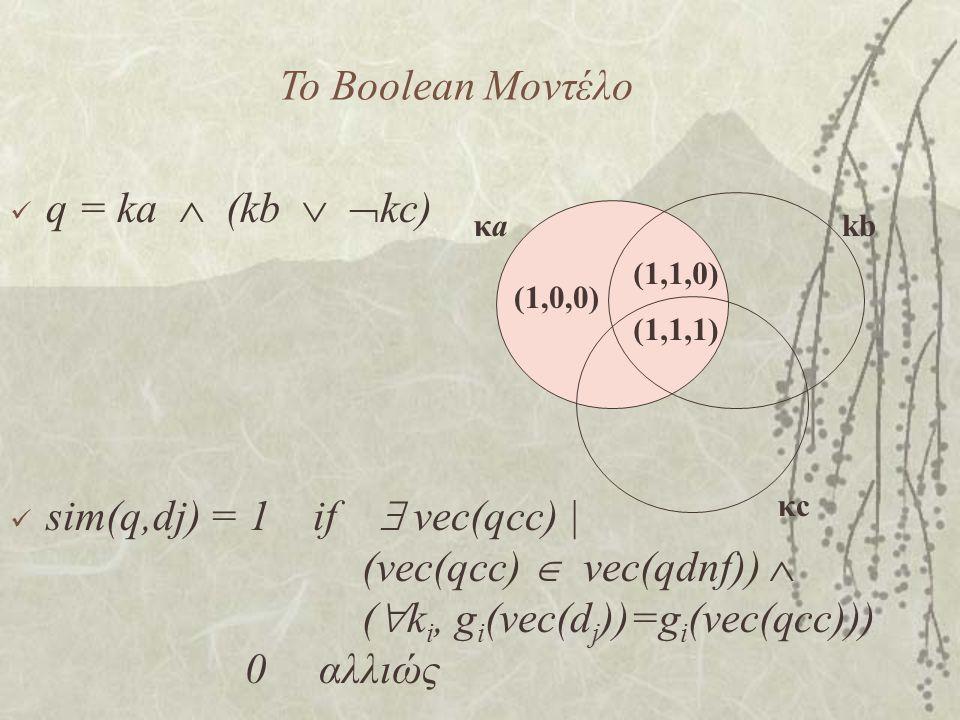 Το Boolean Mοντέλο q = ka  (kb   kc) sim(q,dj) = 1 if  vec(qcc) | (vec(qcc)  vec(qdnf))  (  k i, g i (vec(d j ))=g i (vec(qcc))) 0 αλλιώς (1,1,1) (1,0,0) (1,1,0) κaκakb κcκc