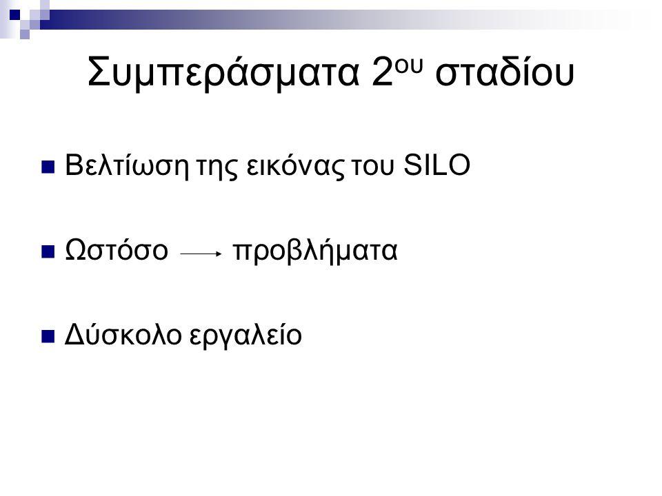 Συμπεράσματα 2 ου σταδίου Βελτίωση της εικόνας του SILO Ωστόσο προβλήματα Δύσκολο εργαλείο