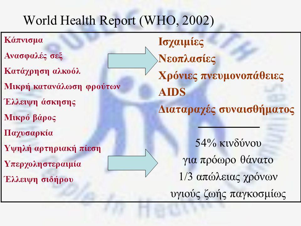 World Health Report (WHO, 2002) Κάπνισμα Ανασφαλές σεξ Κατάχρηση αλκοόλ Μικρή κατανάλωση φρούτων Έλλειψη άσκησης Μικρό βάρος Παχυσαρκία Υψηλή αρτηριακή πίεση Υπερχοληστεραιμία Έλλειψη σιδήρου Ισχαιμίες Νεοπλασίες Χρόνιες πνευμονοπάθειες AIDS Διαταραχές συναισθήματος 54% κινδύνου για πρόωρο θάνατο 1/3 απώλειας χρόνων υγιούς ζωής παγκοσμίως
