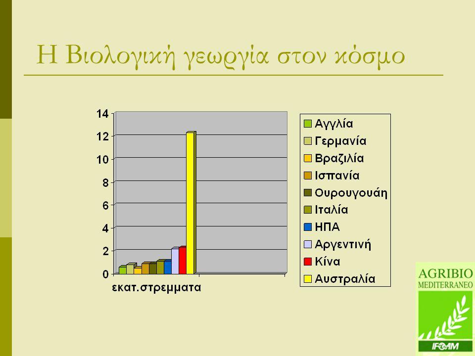 Η Βιολογική γεωργία στον κόσμο