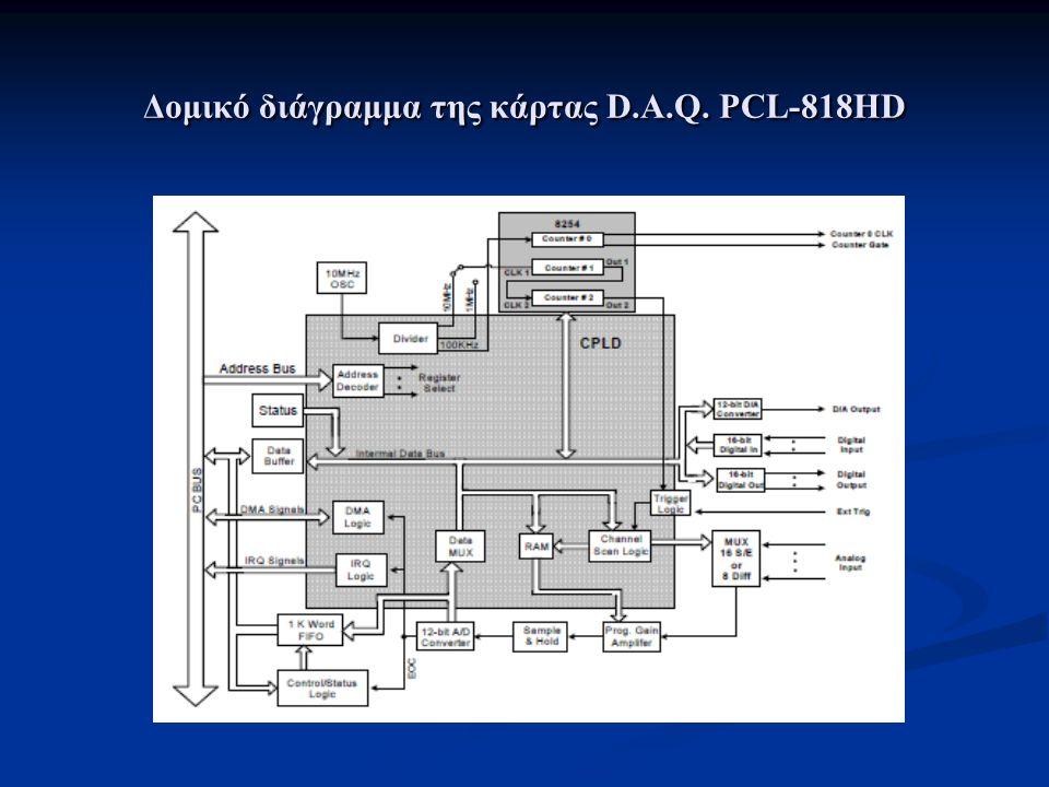 Βασικά χαρακτηριστικά της κάρτας Δίαυλος σύνδεσης στην μητρική του Η/ΥISA Αριθμός καναλιών αναλογικών εισόδων16 Single Ended / 8 Differential A/D Χαρακτηριστικά μετατροπέα A/D12 bits, 100 kS/sec Χαρακτηριστικά μετατροπέα D/A12 bits Αριθμός καναλιών αναλογικών εξόδων1 D/A outputs / 0…10 V Αριθμός καναλιών ψηφιακών εισόδων / τύπος16 Digital Inputs / TTL / DTL ( 0…5 V) Αριθμός καναλιών ψηφιακών εξόδων / τύπος16 Digital Outputs / TTL / DTL (0…5V) Μέγιστη κλίμακα αναλογικών τάσεων-10….10 V Ελάχιστη κλίμακα αναλογικών τάσεων-0,625….0,625 V Αριθμός Απαριθμητών / Χρονιστών / ακρίβεια3 / 1 / 16 bits