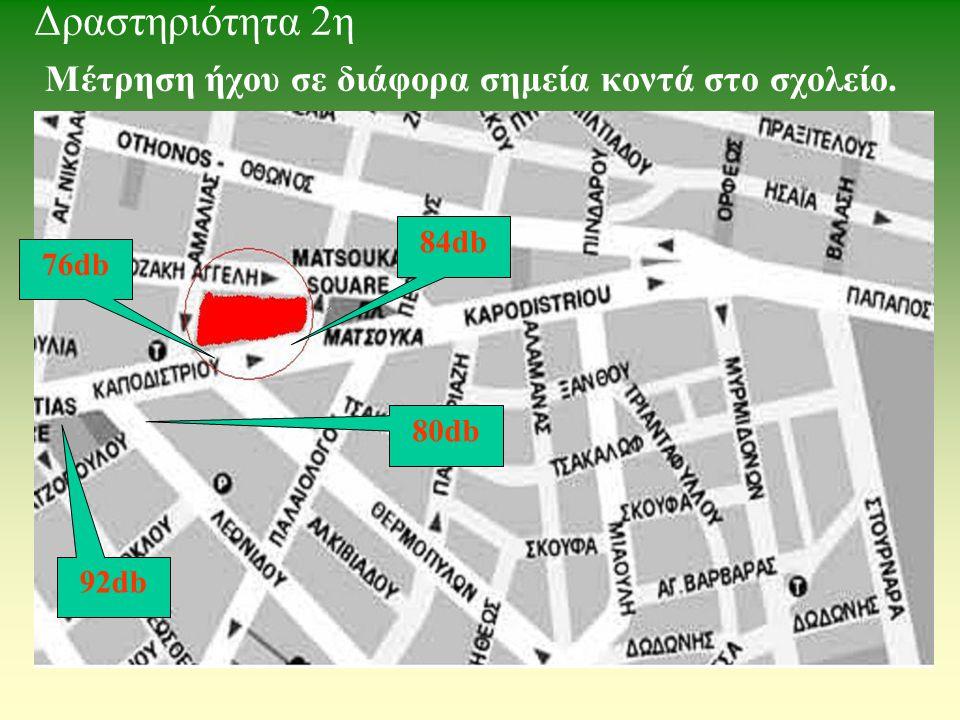 Μέτρηση ήχου σε διάφορα σημεία κοντά στο σχολείο. 76db 84db 80db 92db Δραστηριότητα 2η