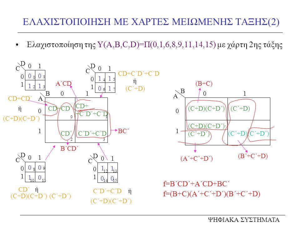 ΕΛΑΧΙΣΤΟΠΟΙΗΣΗ ΜΕ ΧΑΡΤΕΣ ΜΕΙΩΜΕΝΗΣ ΤΑΞΗΣ(2) Ελαχιστοποίηση της Y(A,B,C,D)=Π(0,1,6,8,9,11,14,15) με χάρτη 2ης τάξης 0101 0 1 C D 00 11 0 2 1 3 0101 C D