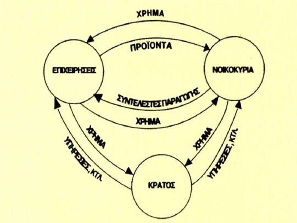 Το διάγραμμα που περιγράφει το οικονομικό κύκλωμα, δείχνει ότι μεταξύ επιχειρήσεων και νοικοκυριών υπάρχουν δύο αντίθετες ροές.