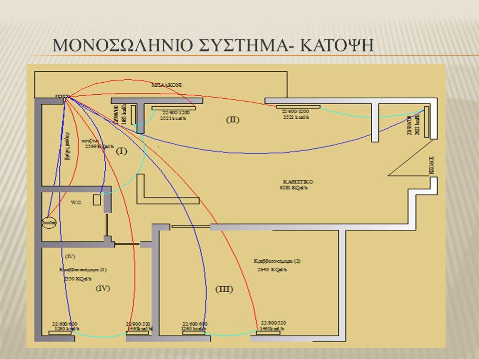 ΜΟΝΟΣΩΛΗΝΙΟ ΣΥΣΤΗΜΑ- ΚΑΤΟΨΗ