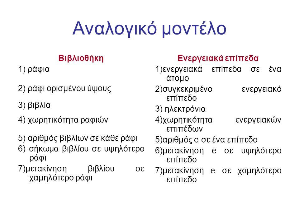 Αναλογικό μοντέλο Βιβλιοθήκη 1) ράφια 2) ράφι ορισμένου ύψους 3) βιβλία 4) χωρητικότητα ραφιών 5) αριθμός βιβλίων σε κάθε ράφι 6) σήκωμα βιβλίου σε υψηλότερο ράφι 7)μετακίνηση βιβλίου σε χαμηλότερο ράφι Ενεργειακά επίπεδα 1)ενεργειακά επίπεδα σε ένα άτομο 2)συγκεκριμένο ενεργειακό επίπεδο 3) ηλεκτρόνια 4)χωρητικότητα ενεργειακών επιπέδων 5)αριθμός e σε ένα επίπεδο 6)μετακίνηση e σε υψηλότερο επίπεδο 7)μετακίνηση e σε χαμηλότερο επίπεδο