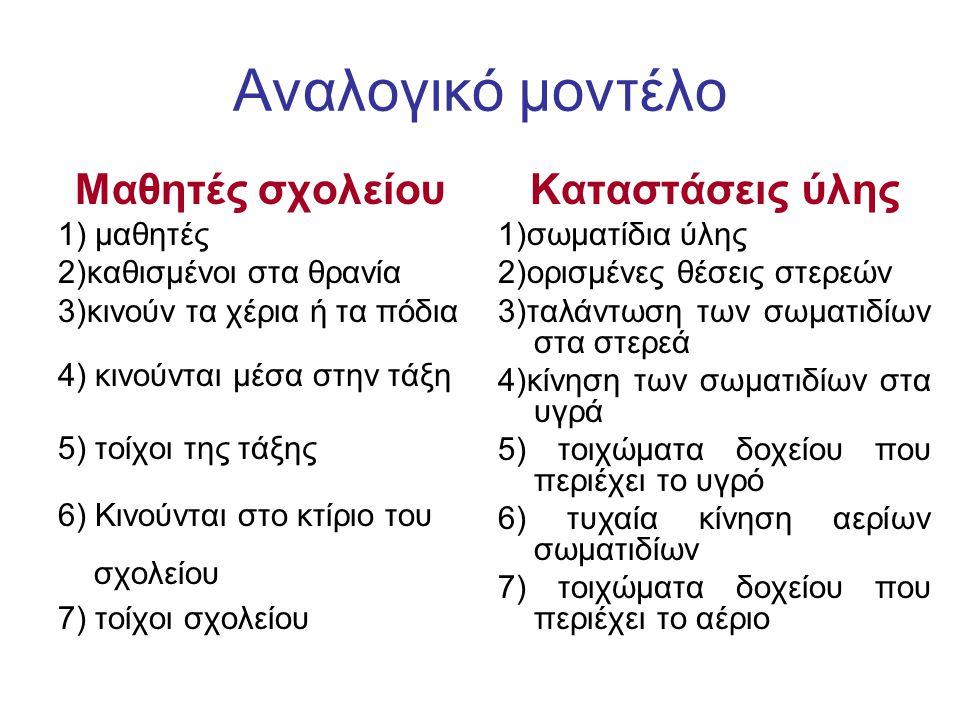 Αναλογικό μοντέλο Μαθητές σχολείου 1) μαθητές 2)καθισμένοι στα θρανία 3)κινούν τα χέρια ή τα πόδια 4) κινούνται μέσα στην τάξη 5) τοίχοι της τάξης 6) Κινούνται στο κτίριο του σχολείου 7) τοίχοι σχολείου Καταστάσεις ύλης 1)σωματίδια ύλης 2)ορισμένες θέσεις στερεών 3)ταλάντωση των σωματιδίων στα στερεά 4)κίνηση των σωματιδίων στα υγρά 5) τοιχώματα δοχείου που περιέχει το υγρό 6) τυχαία κίνηση αερίων σωματιδίων 7) τοιχώματα δοχείου που περιέχει το αέριο