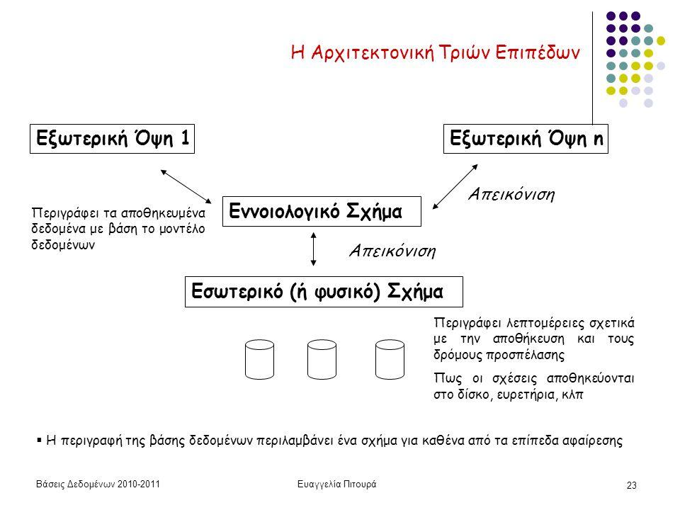 Βάσεις Δεδομένων 2010-2011Ευαγγελία Πιτουρά 23 Η Αρχιτεκτονική Τριών Επιπέδων Εσωτερικό (ή φυσικό) Σχήμα Εννοιολογικό Σχήμα Εξωτερική Όψη 1Εξωτερική Όψη n Απεικόνιση Περιγράφει λεπτομέρειες σχετικά με την αποθήκευση και τους δρόμους προσπέλασης Πως οι σχέσεις αποθηκεύονται στο δίσκο, ευρετήρια, κλπ Περιγράφει τα αποθηκευμένα δεδομένα με βάση το μοντέλο δεδομένων  Η περιγραφή της βάσης δεδομένων περιλαμβάνει ένα σχήμα για καθένα από τα επίπεδα αφαίρεσης