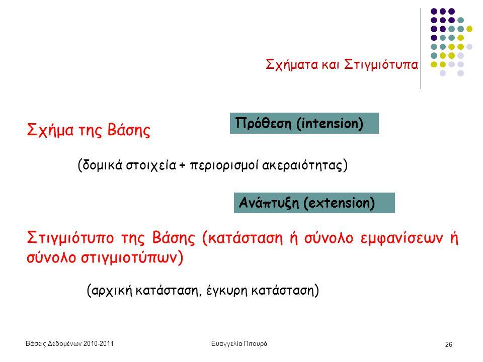 Βάσεις Δεδομένων 2010-2011Ευαγγελία Πιτουρά 26 Σχήματα και Στιγμιότυπα Σχήμα της Βάσης (δομικά στοιχεία + περιορισμοί ακεραιότητας) Στιγμιότυπο της Βάσης (κατάσταση ή σύνολο εμφανίσεων ή σύνολο στιγμιοτύπων) Πρόθεση (intension) Ανάπτυξη (extension) (αρχική κατάσταση, έγκυρη κατάσταση)
