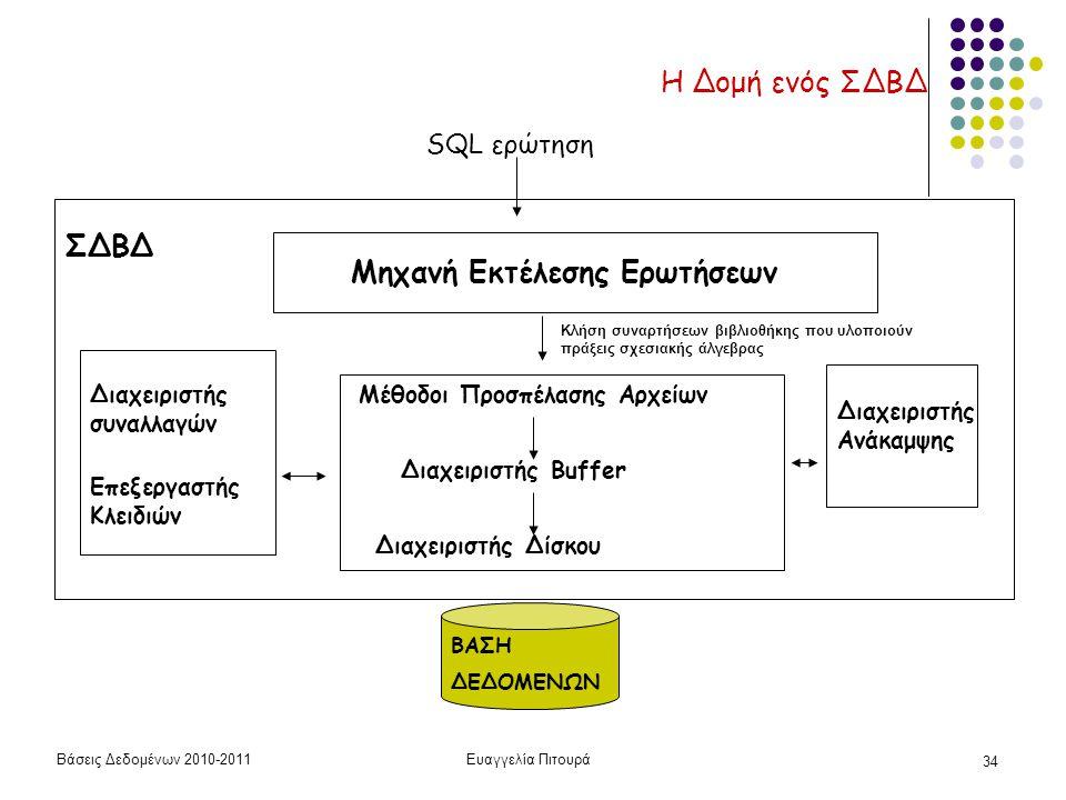 Βάσεις Δεδομένων 2010-2011Ευαγγελία Πιτουρά 34 Η Δομή ενός ΣΔΒΔ ΒΑΣΗ ΔΕΔΟΜΕΝΩΝ ΣΔΒΔ Μέθοδοι Προσπέλασης Αρχείων Διαχειριστής Δίσκου Διαχειριστής Buffer Διαχειριστής συναλλαγών Επεξεργαστής Κλειδιών Διαχειριστής Ανάκαμψης Μηχανή Εκτέλεσης Ερωτήσεων SQL ερώτηση Κλήση συναρτήσεων βιβλιοθήκης που υλοποιούν πράξεις σχεσιακής άλγεβρας