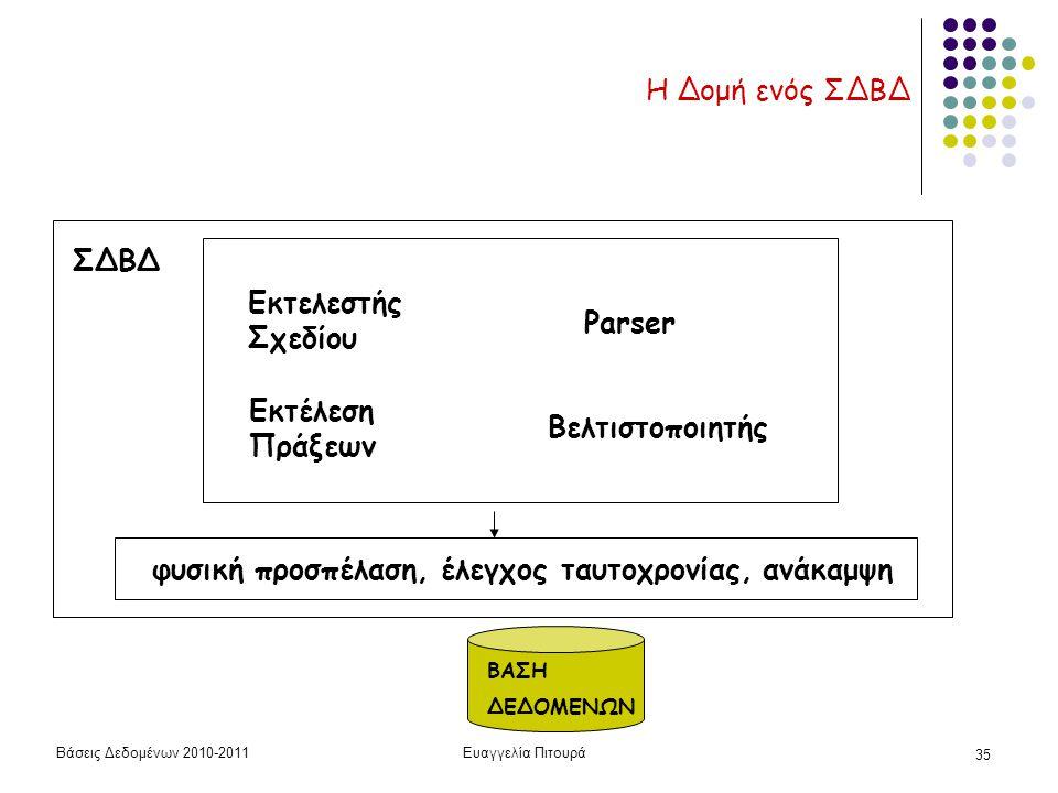 Βάσεις Δεδομένων 2010-2011Ευαγγελία Πιτουρά 35 Η Δομή ενός ΣΔΒΔ ΒΑΣΗ ΔΕΔΟΜΕΝΩΝ ΣΔΒΔ Εκτελεστής Σχεδίου Εκτέλεση Πράξεων Parser Βελτιστοποιητής φυσική προσπέλαση, έλεγχος ταυτοχρονίας, ανάκαμψη