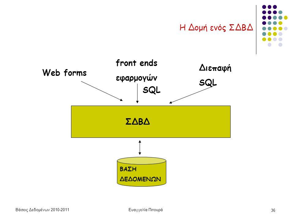 Βάσεις Δεδομένων 2010-2011Ευαγγελία Πιτουρά 36 Η Δομή ενός ΣΔΒΔ ΣΔΒΔ ΒΑΣΗ ΔΕΔΟΜΕΝΩΝ SQL Web forms front ends εφαρμογών Διεπαφή SQL