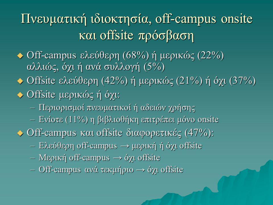 Πνευματική ιδιοκτησία, off-campus onsite και offsite πρόσβαση  Off-campus ελεύθερη (68%) ή μερικώς (22%) αλλιώς, όχι ή ανά συλλογή (5%)  Offsite ελεύθερη (42%) ή μερικώς (21%) ή όχι (37%)  Offsite μερικώς ή όχι: –Περιορισμοί πνευματικοί ή αδειών χρήσης –Ενίοτε (11%) η βιβλιοθήκη επιτρέπει μόνο onsite  Off-campus και offsite διαφορετικές (47%): –Ελεύθερη off-campus → μερική ή όχι offsite –Μερική off-campus → όχι offsite –Off-campus ανά τεκμήριο → όχι offsite