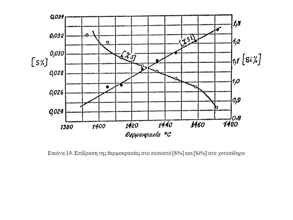 Εικόνα 19. Επίδραση της θερμοκρασίας στο ποσοστό [S%] και [Si%] στο χυτοσίδηρο